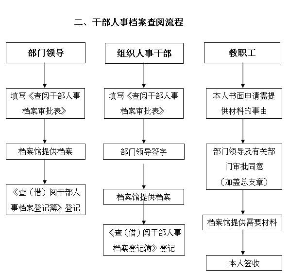 上海市信访工作条例_档案管理